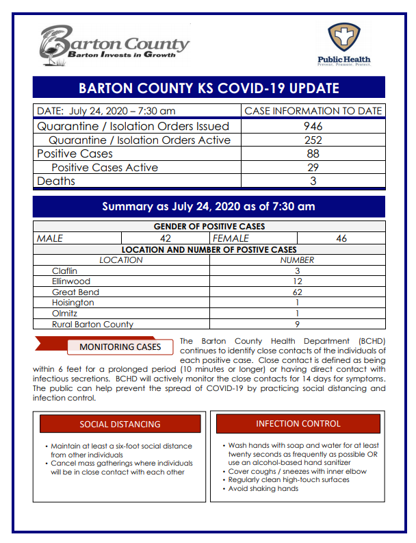 Barton County reports two new cases of COVID-19 as of 7:30 a.m. July 24.